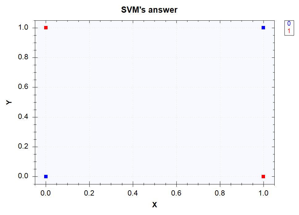 SVM's outputs for the XOR classification problem after the non-linear transformation