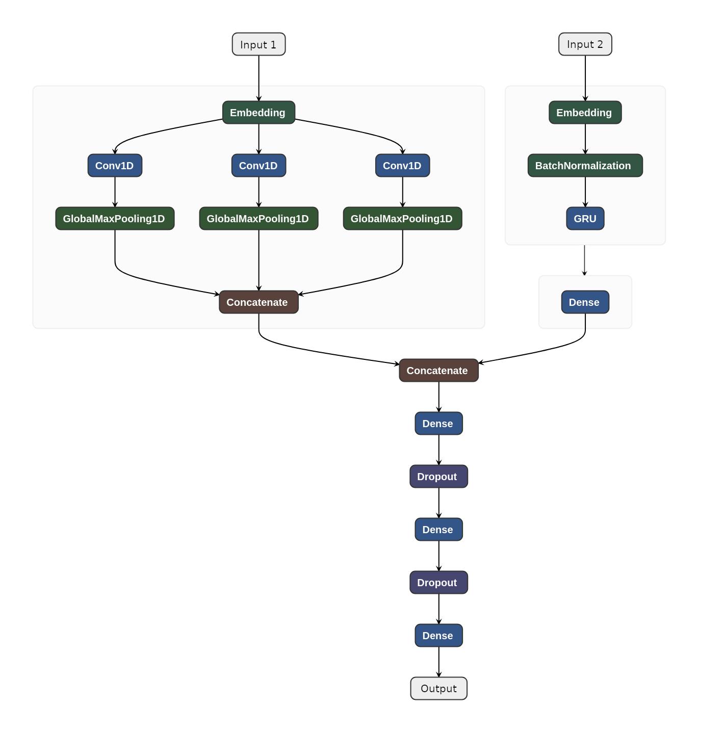 Architecture of the GRU-CNN Model