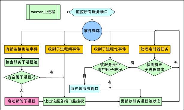 acl 服务守护进程事件处理流程