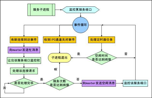 服务子进程事件流程
