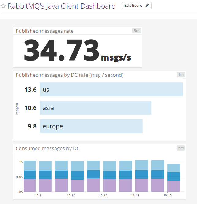 RabbitMQ Java Client Metrics Datadog Dashboard