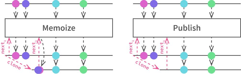 Ix Memoize and Publish marble diagram