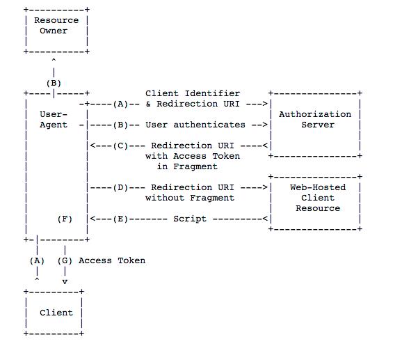 Implicit Grant alexa-open-doc