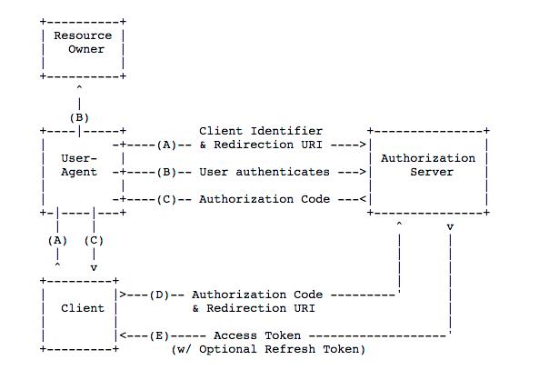 Authorization Code Grant alexa-open-doc