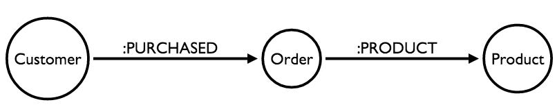 product model