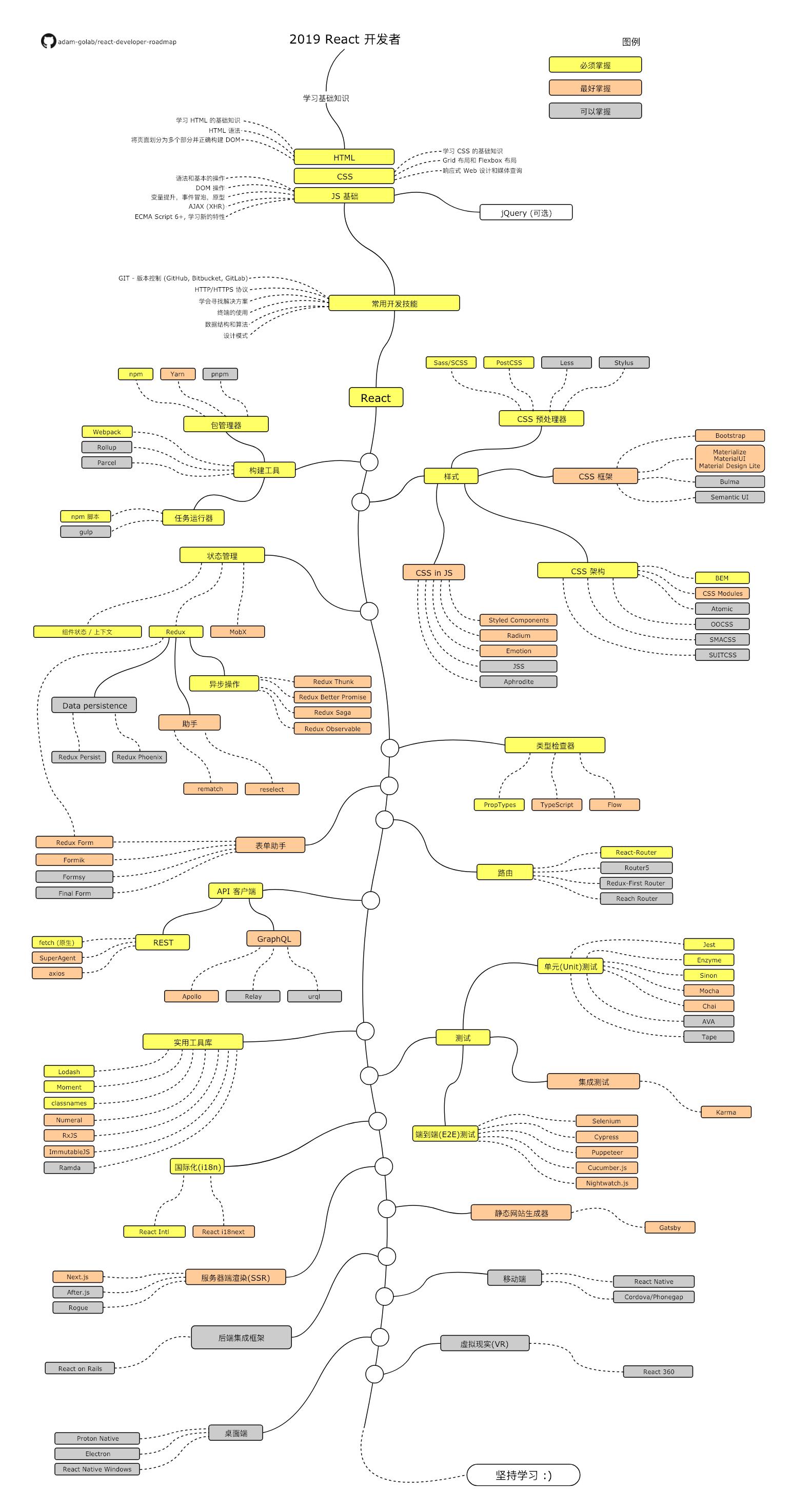 react roadmap
