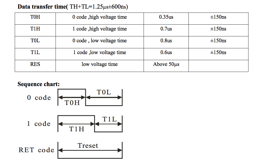 GitHub - adamgreen/NeoPixelTree: mbed LPC1768 example for