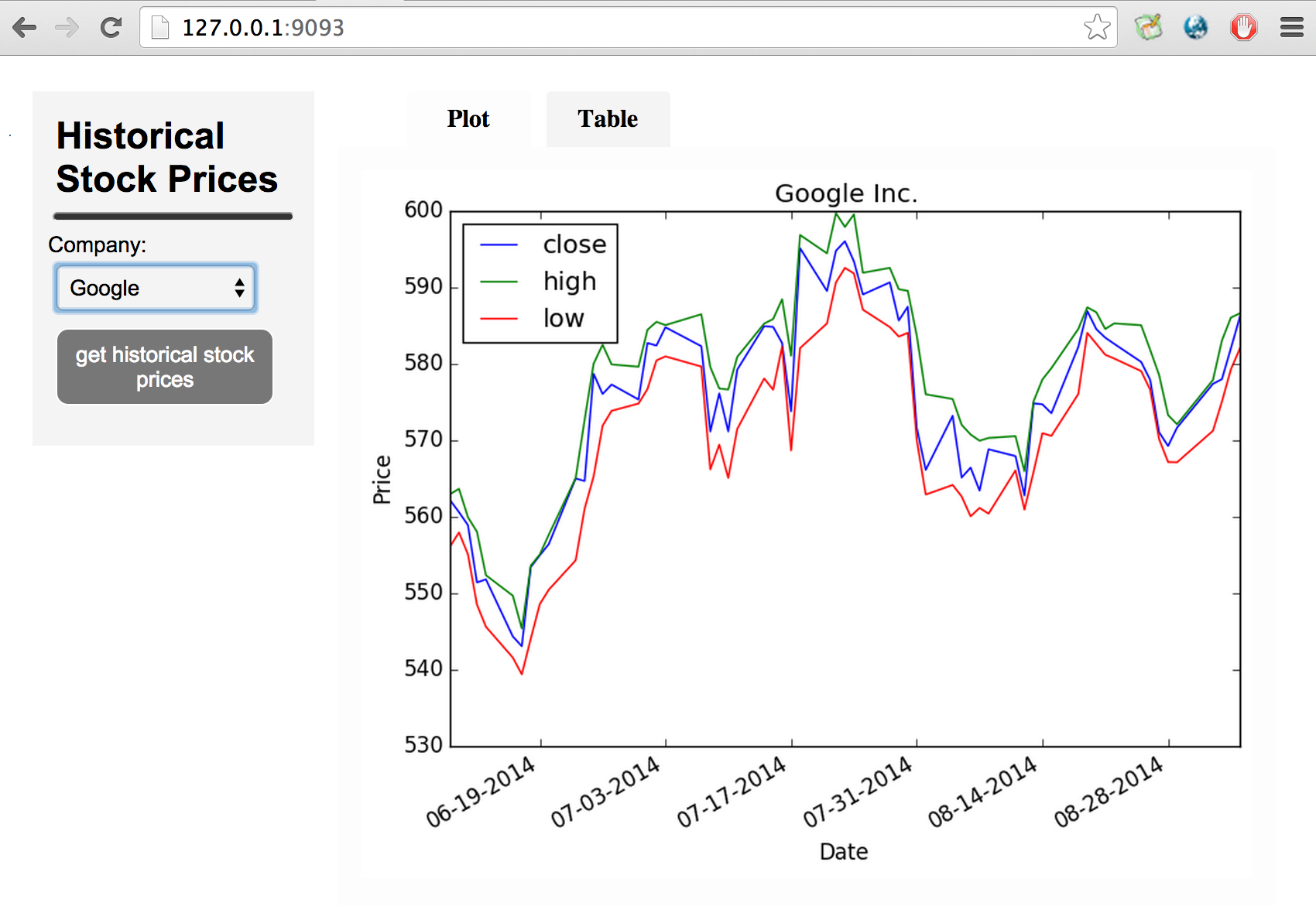 stocks graph tab example screenshot