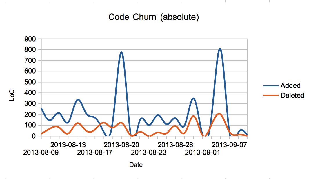 abs churn visualized