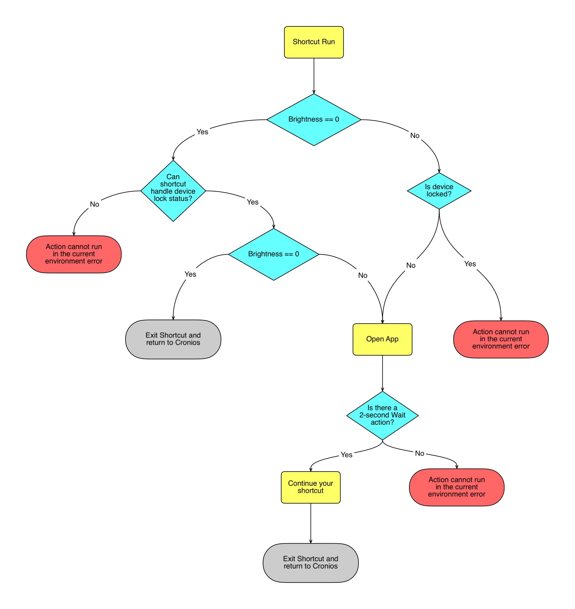 Cronios App Flow Diagram