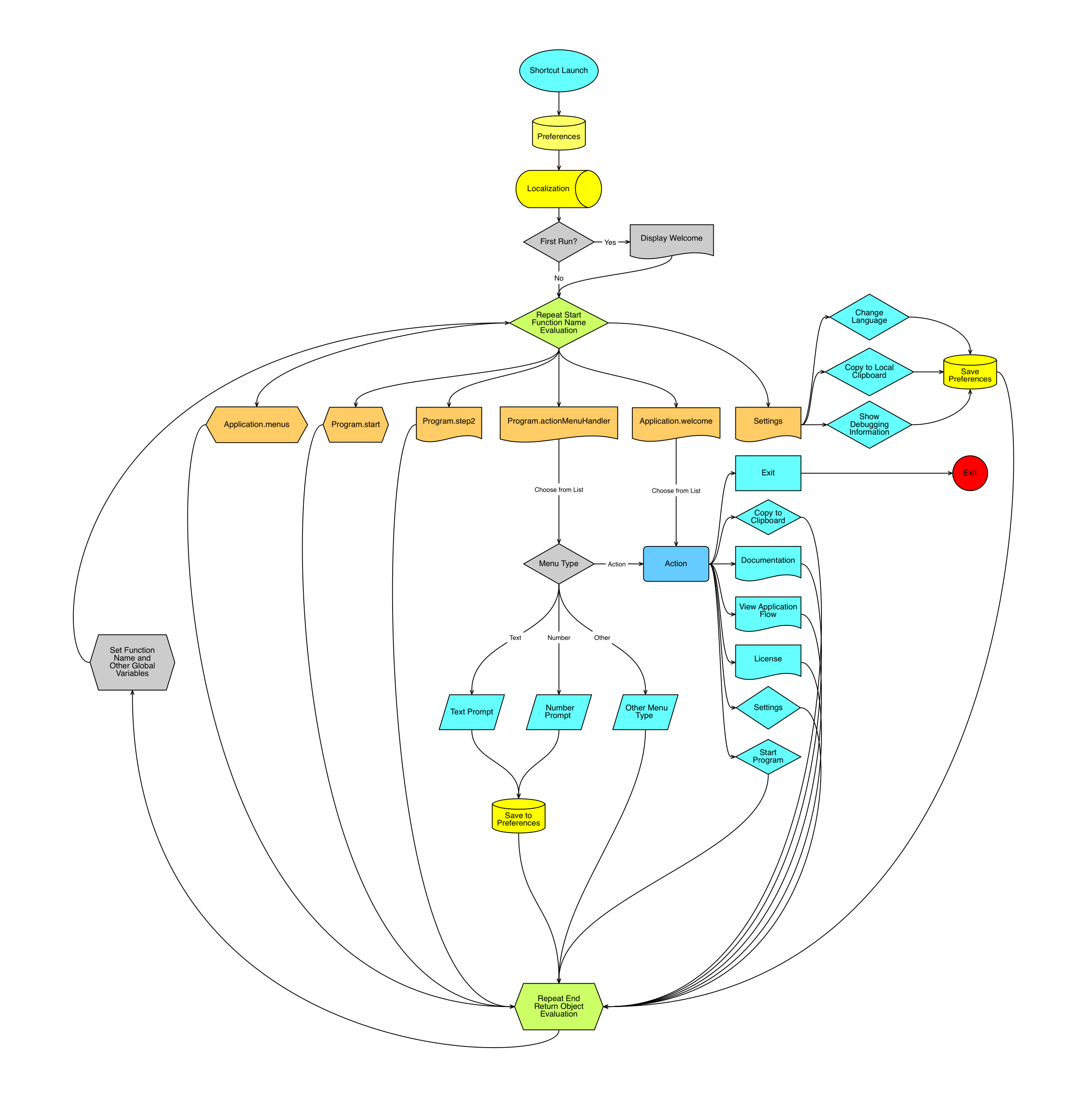 App Framework Application Flowchart