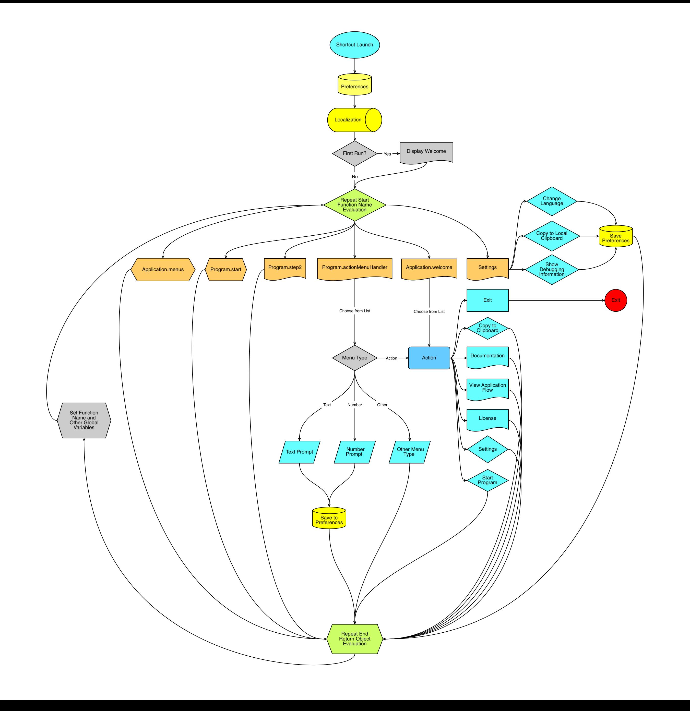 App Framework Flowchart