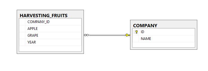database-schema