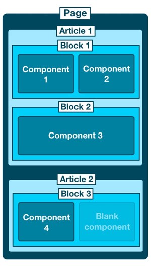 diagram illustrating the article, block, component hierarchy