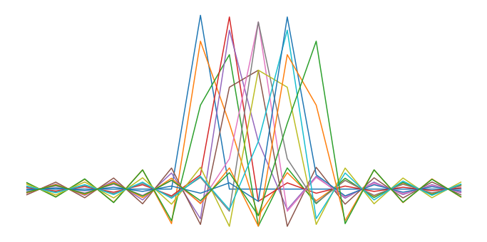 Representation of the convolutions filters used for the efficient resampling.