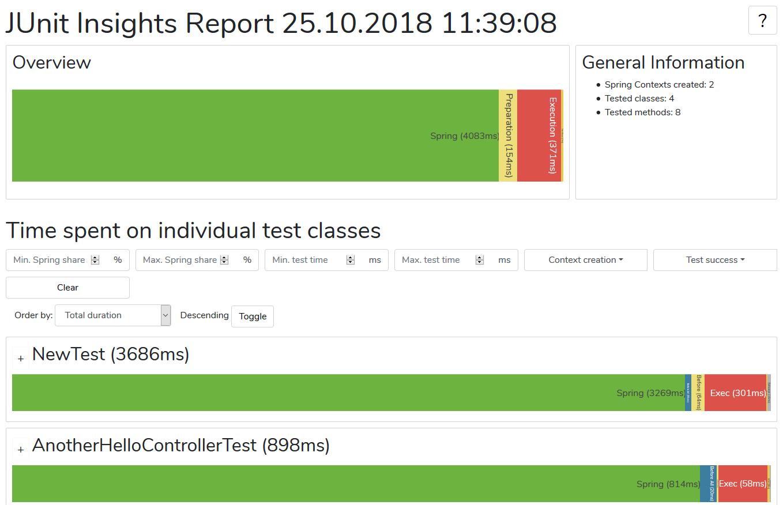 JUnit Insights report example