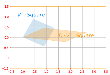 Scaling and Projecting