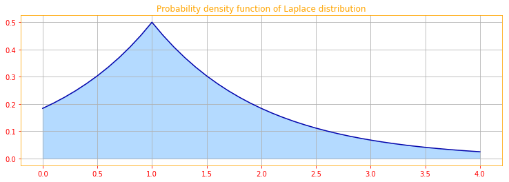 Laplace distribution