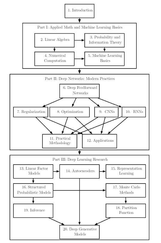 Deep Learning Book Organization