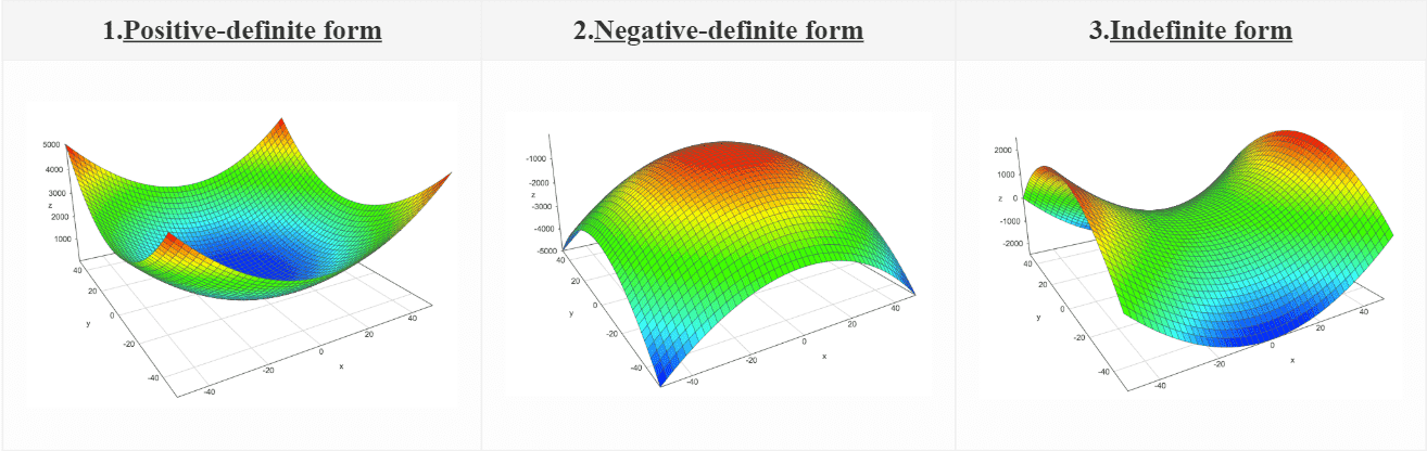 Eigenvalue plots