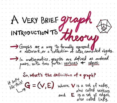 Graphical Theory Intro