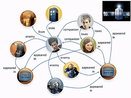 Directed graph example dr who