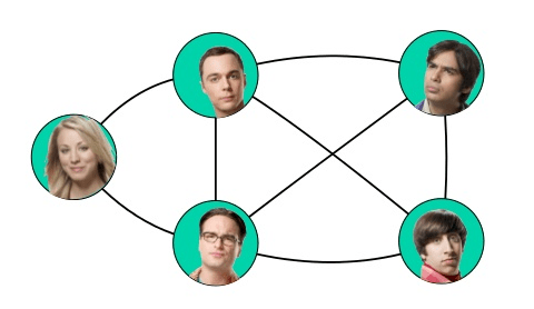 Undirected graph example facebook