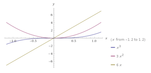 First and second derivative plot