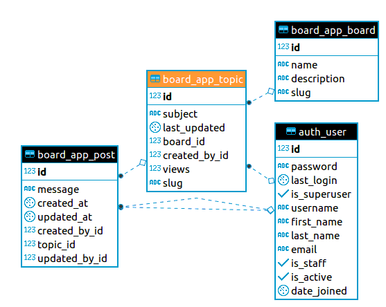 Topic table ER diagram