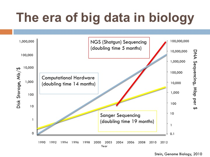 Figure THE-SEQUENCING-GROWTH-CURVE-SHOWN-AT-EVERY-BIOINFORMATIC-TALK