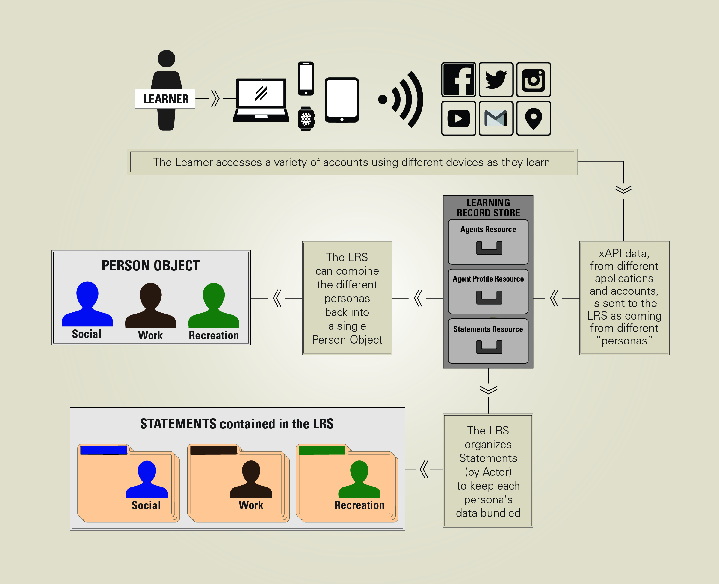 xAPI Activity Data and Metadata