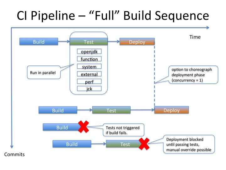 CI pipeline view