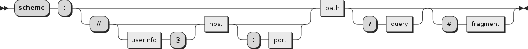 URI Syntax
