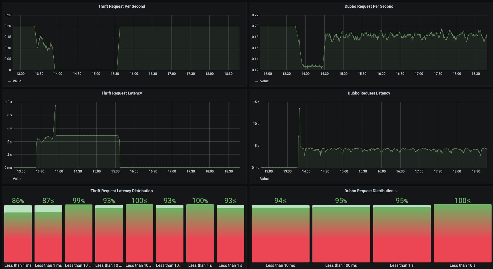 Screenshot: Service Metrics