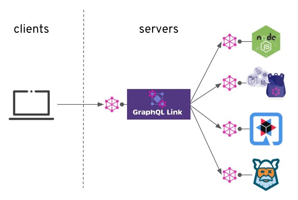 diagram of graphql-link