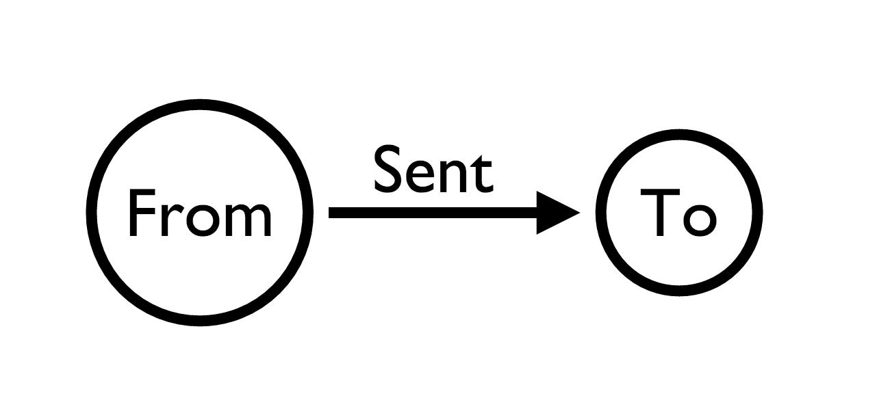 hrc data model