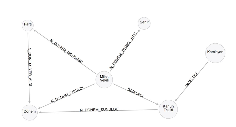 model diyagrami