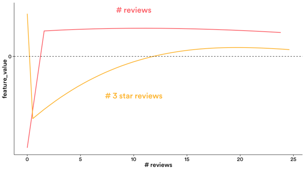 Graph of reviews and 3-star reviews and feature weight