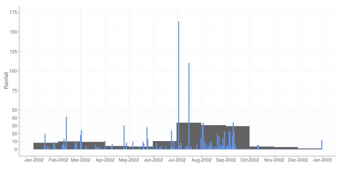Kausani Rainfall Comparison Charts (Source:IWP)
