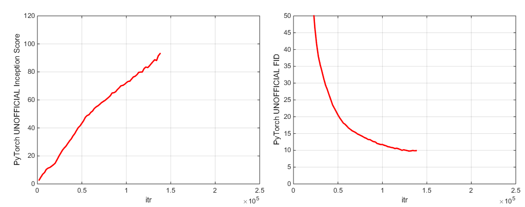 Model Zoo - BigGAN-PyTorch PyTorch Model