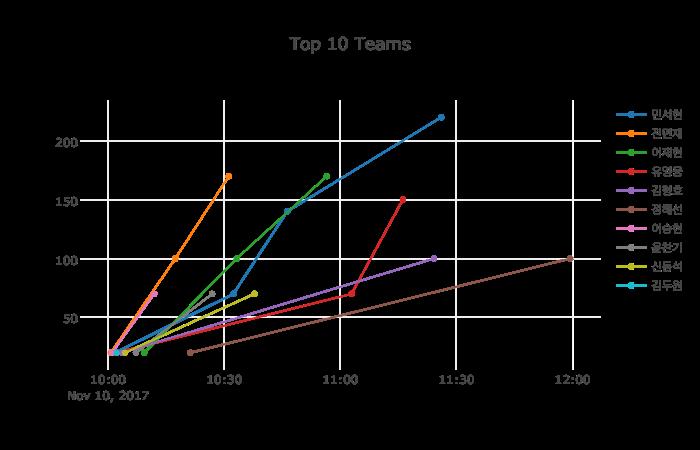 Top10 Graph
