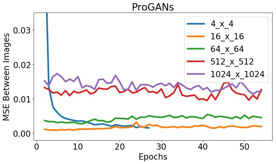progan_stability