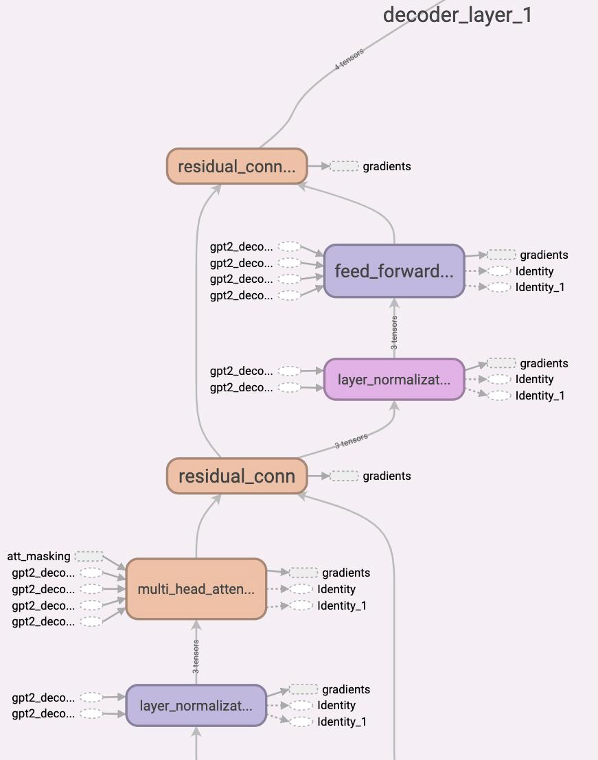Decoder Graph