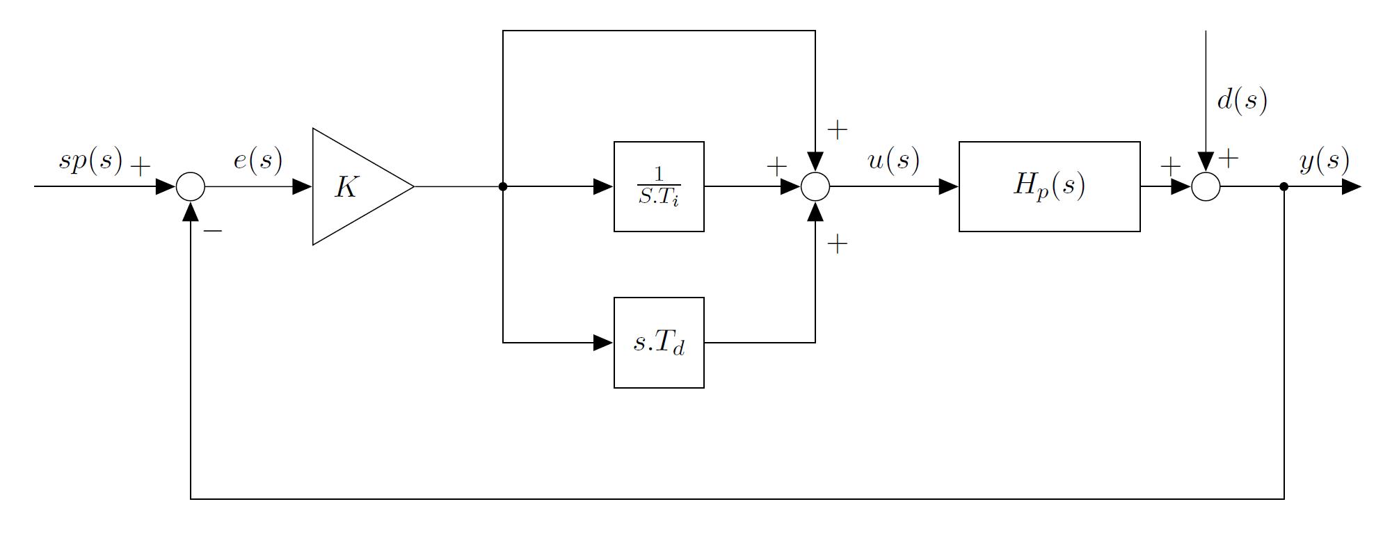 Block Diagramm