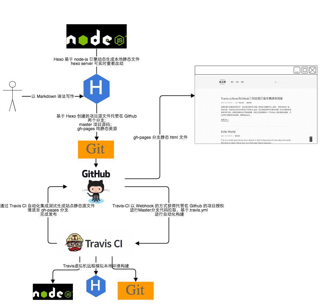 TravisCI自动构建hexo博客流程图