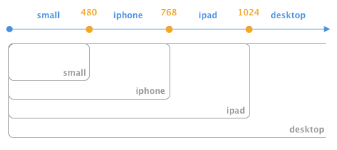 Device-centric appproach