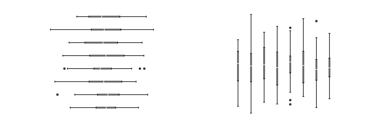 Minimalistic box plot