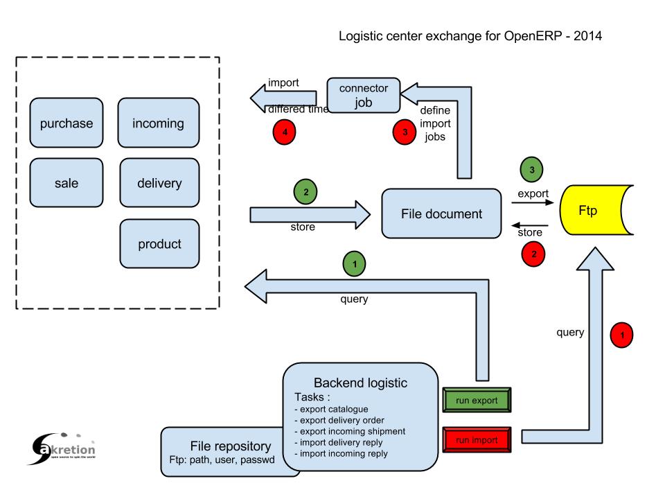 Logistics Connector