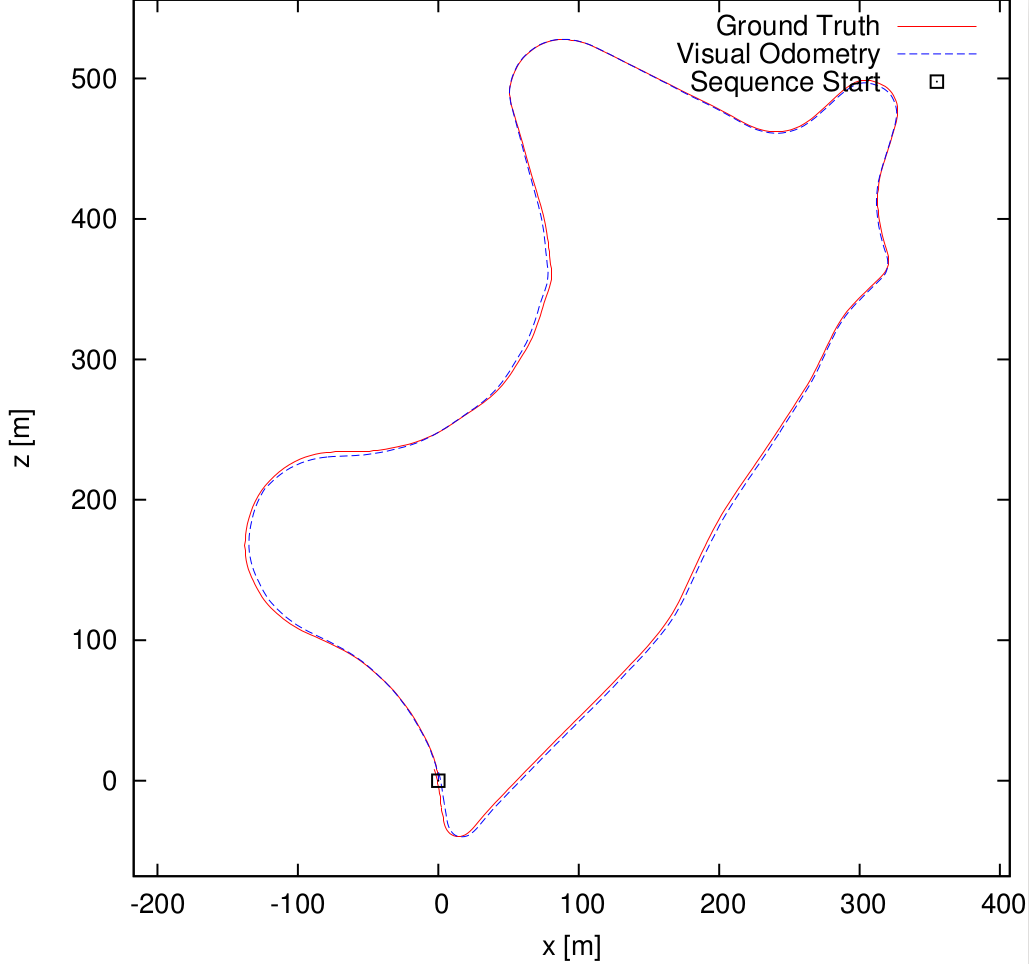 GitHub - akshayapurohit23/Stereo-Visual-Odometry: Stereo