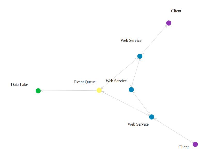 sample-architecture-diagram